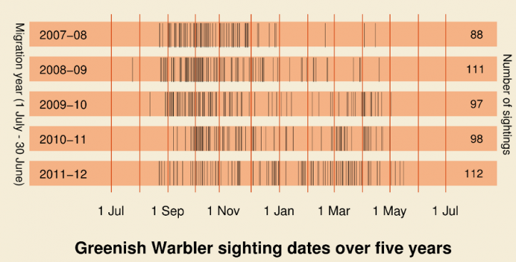 Greenish Warbler by year