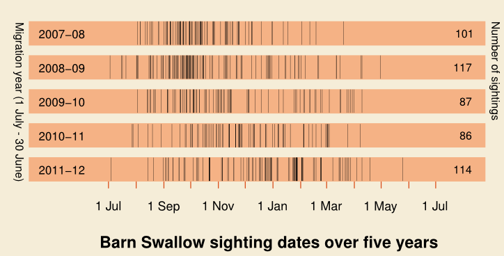 Barn Swallow by year