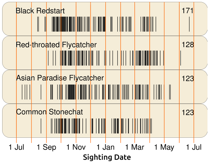 bar code - group 6- flycatchers chat redstart