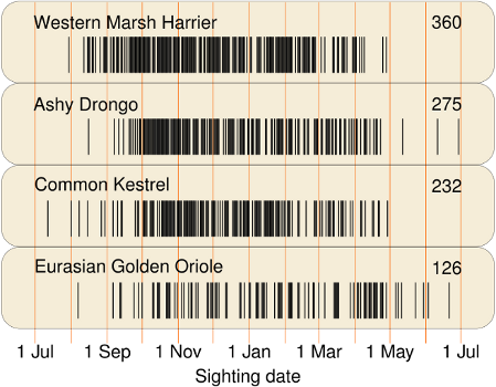 bar code - group 3- raptors drongo oriole