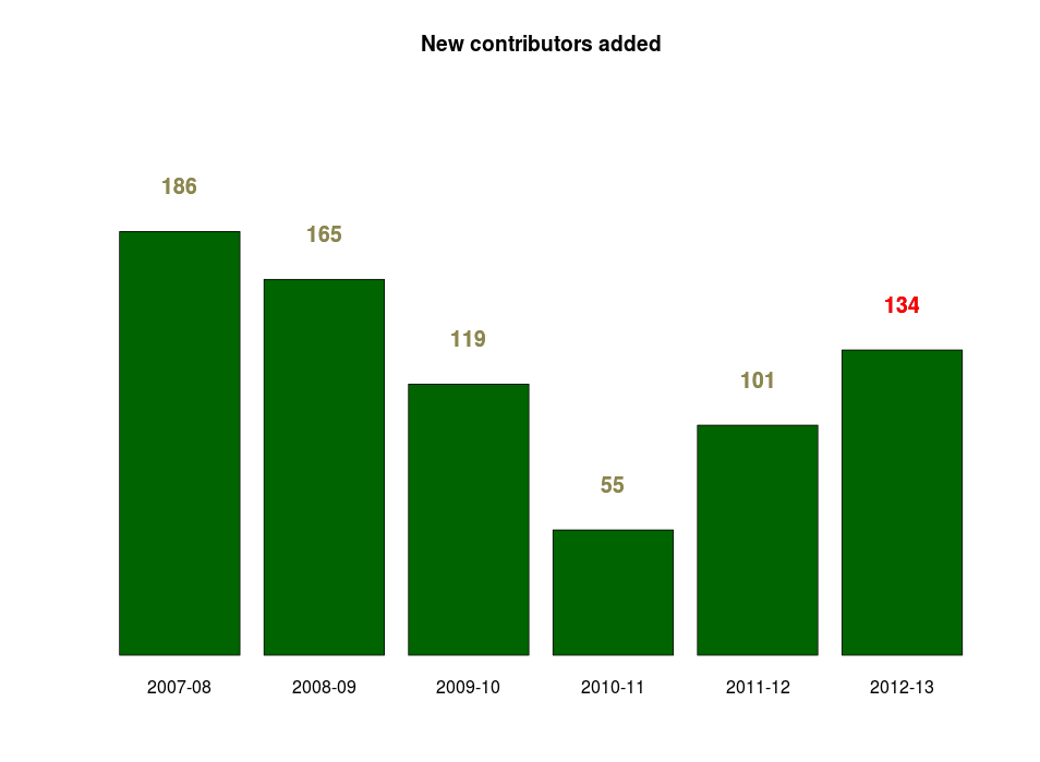 MW new contributors per mig season