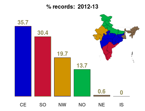 MW reports pc per region - 2012-13